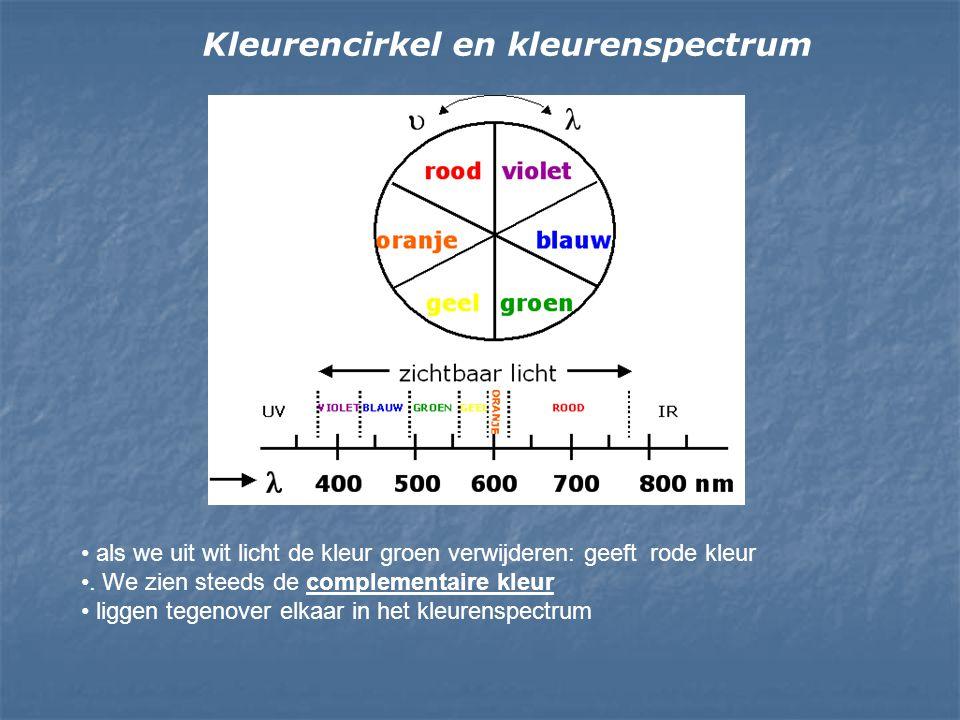 Kleurencirkel en kleurenspectrum als we uit wit licht de kleur groen verwijderen: geeft rode kleur. We zien steeds de complementaire kleur liggen tege