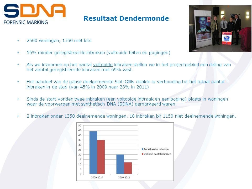 Resultaat Dendermonde 2500 woningen, 1350 met kits 55% minder geregistreerde inbraken (voltooide feiten en pogingen) Als we inzoomen op het aantal voltooide inbraken stellen we in het projectgebied een daling van het aantal geregistreerde inbraken met 69% vast.