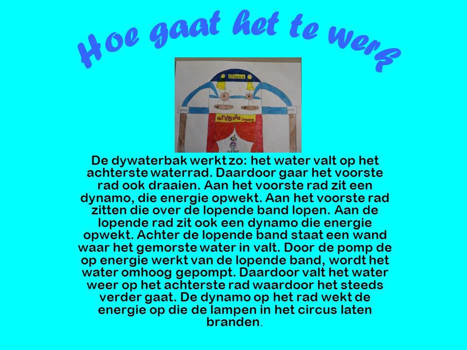 De dywaterbak werkt zo: het water valt op het achterste waterrad. Daardoor gaar het voorste rad ook draaien. Aan het voorste rad zit een dynamo, die e