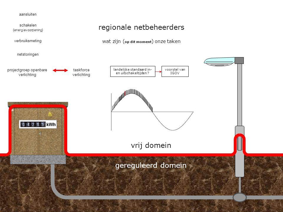 regionale netbeheerders hoe zijn wij ontstaanwat zijn ( op dit moment ) onze taken aansluiten schakelen verbruiksmeting netstoringen ( energievoorzien