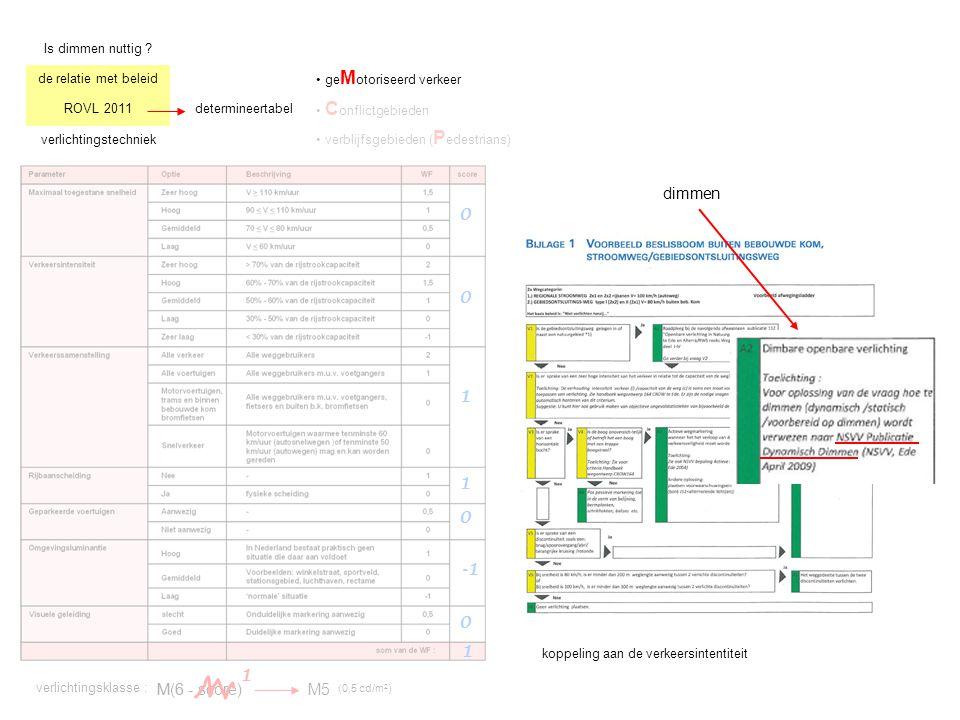 Is dimmen nuttig ? de relatie met beleid ROVL 2011 verlichtingstechniek determineertabel ge M otoriseerd verkeer C onflictgebieden verblijfsgebieden (