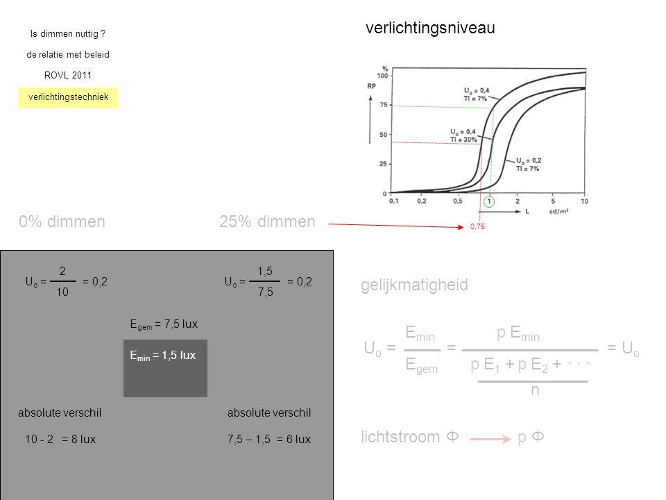 Is dimmen nuttig ? de relatie met beleid ROVL 2011 verlichtingstechniek U o = E min E gem = E min E 1 +E 2 +... n = U o lichtstroom Φp Φp Φ pp p gelij