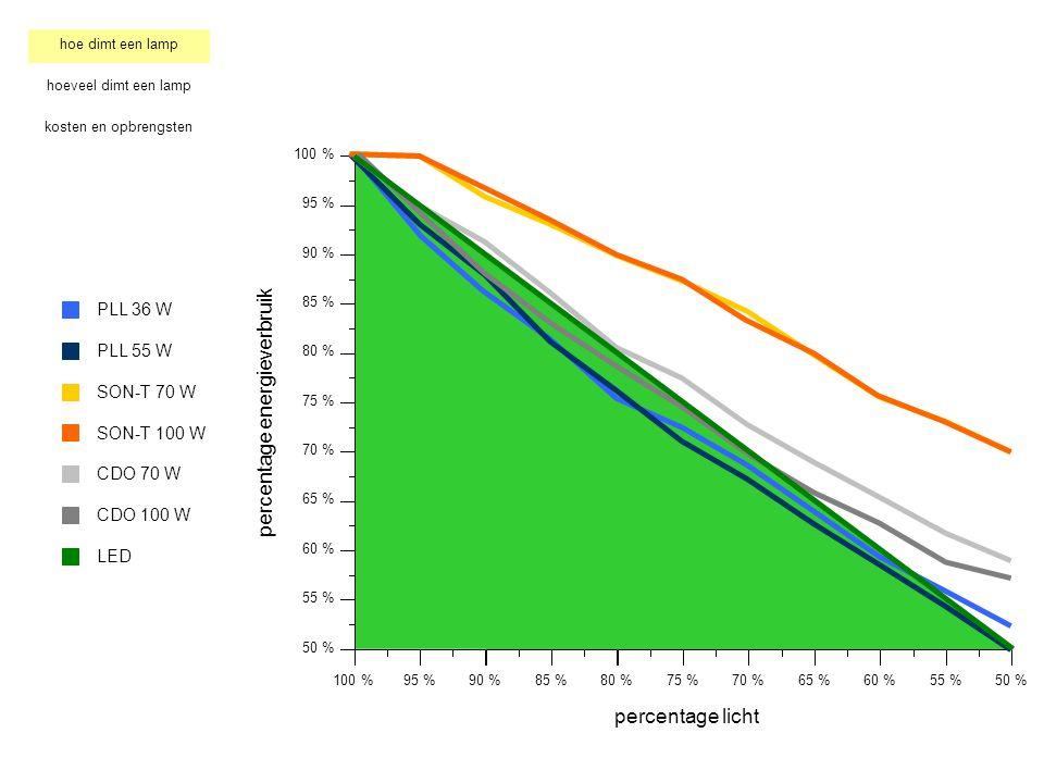 100 % 95 % 90 % 85 % 80 % 75 % 70 % 65 % 60 % 55 % 50 % 100 %95 %90 %85 %80 %75 %70 %65 %60 %55 % percentage licht percentage energieverbruik 50 % hoe