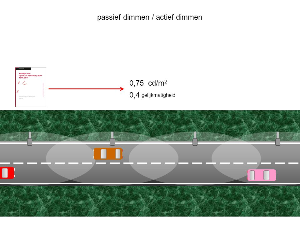 0,4 gelijkmatigheid passief dimmen / actief dimmen 0,75cd/m 2