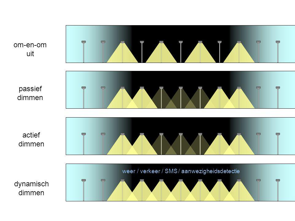 passief dimmen actief dimmen dynamisch dimmen om-en-om uit weer/ verkeer/ SMS/ aanwezigheidsdetectie