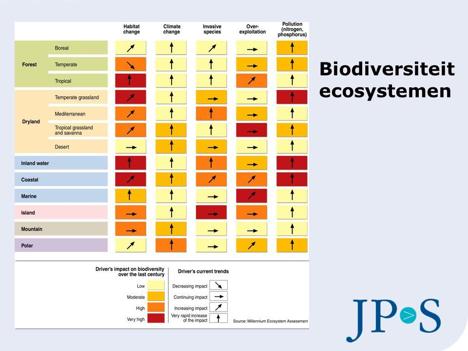 Biodiversiteit ecosystemen