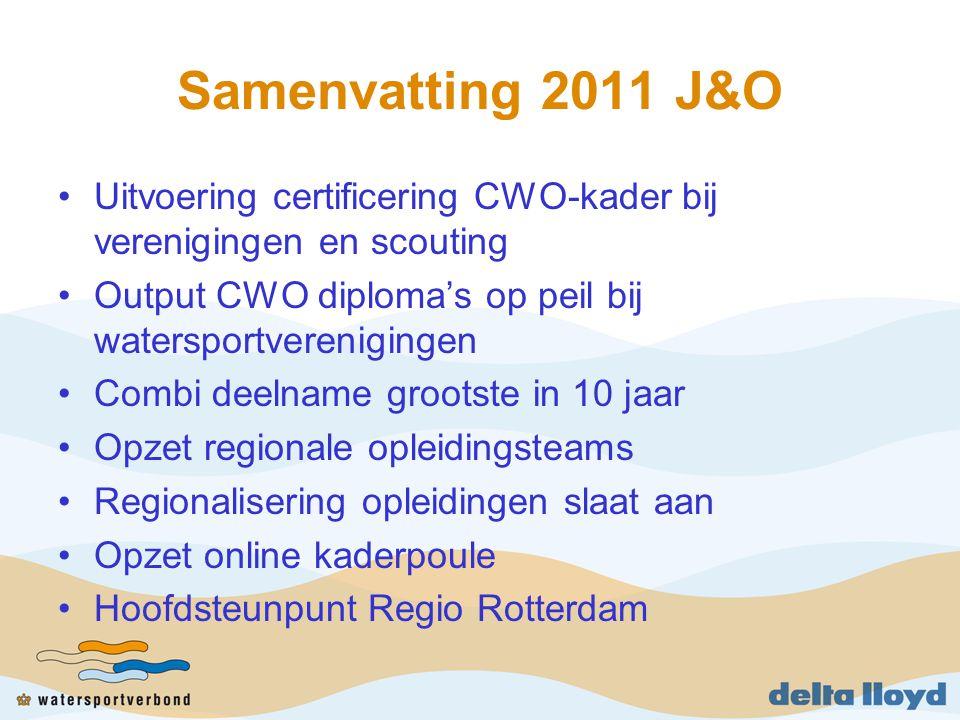Samenvatting 2011 J&O Uitvoering certificering CWO-kader bij verenigingen en scouting Output CWO diploma's op peil bij watersportverenigingen Combi deelname grootste in 10 jaar Opzet regionale opleidingsteams Regionalisering opleidingen slaat aan Opzet online kaderpoule Hoofdsteunpunt Regio Rotterdam