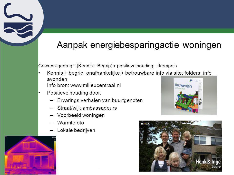 Aanpak energiebesparingactie woningen Gewenst gedrag = (Kennis + Begrip) + positieve houding – drempels Kennis + begrip: onafhankelijke + betrouwbare
