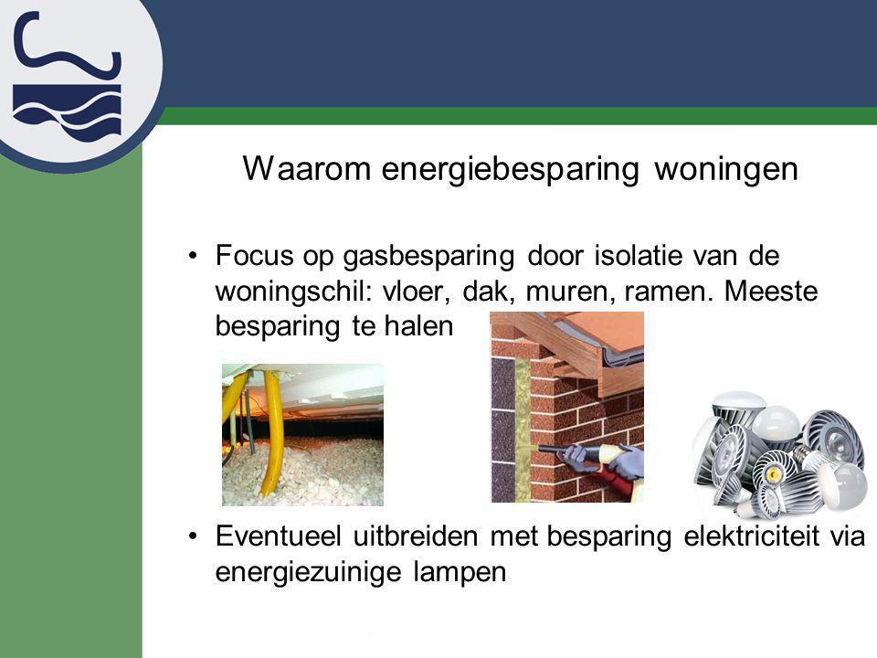 Waarom energiebesparing woningen Focus op gasbesparing door isolatie van de woningschil: vloer, dak, muren, ramen. Meeste besparing te halen Eventueel