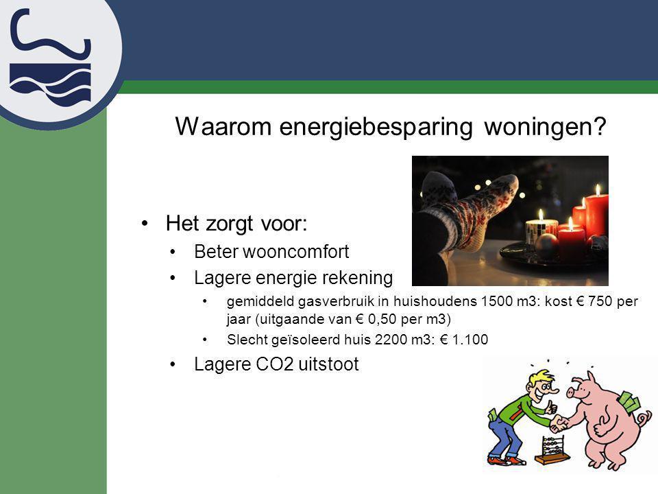 Waarom energiebesparing woningen? Het zorgt voor: Beter wooncomfort Lagere energie rekening gemiddeld gasverbruik in huishoudens 1500 m3: kost € 750 p