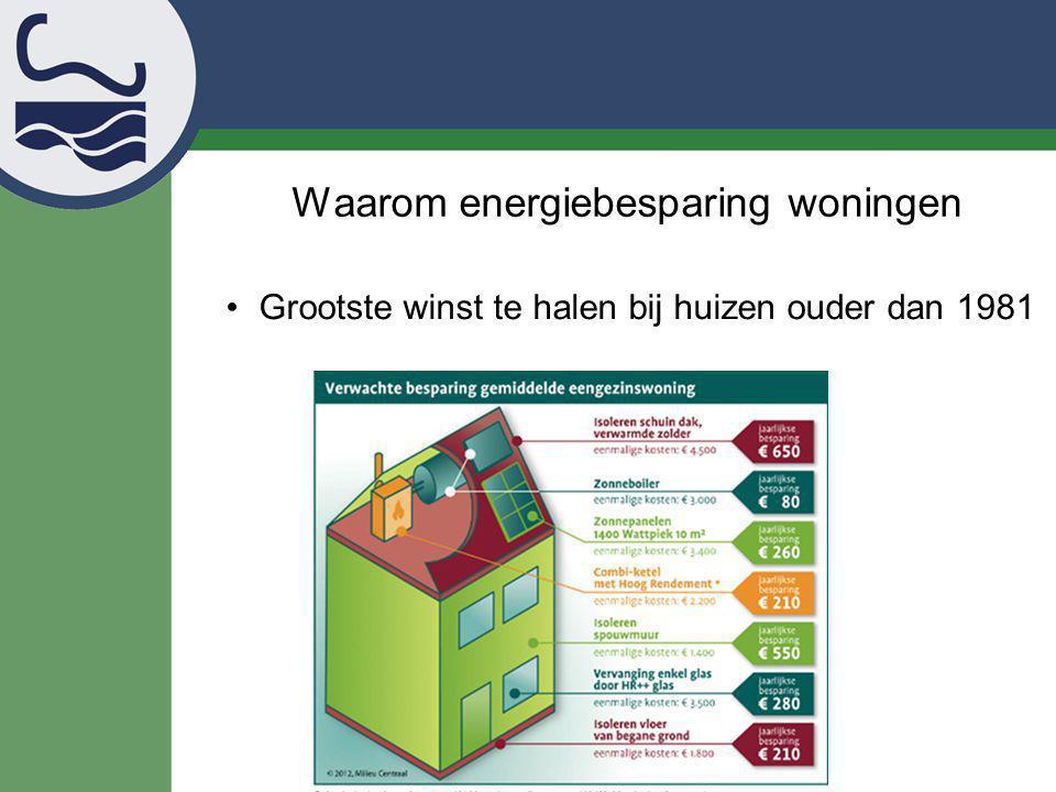 Waarom samen energiebesparing woningen.
