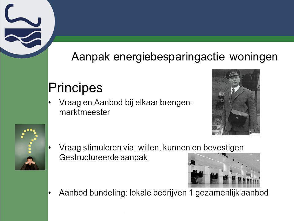 Aanpak energiebesparingactie woningen Principes Gewenst gedrag = (Kennis + Begrip) + positieve houding – drempels