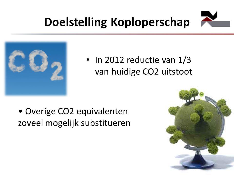 Doelstelling Koploperschap In 2012 reductie van 1/3 van huidige CO2 uitstoot Overige CO2 equivalenten zoveel mogelijk substitueren