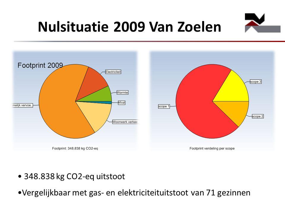 Nulsituatie 2009 Van Zoelen 348.838 kg CO2-eq uitstoot Vergelijkbaar met gas- en elektriciteituitstoot van 71 gezinnen Footprint 2009
