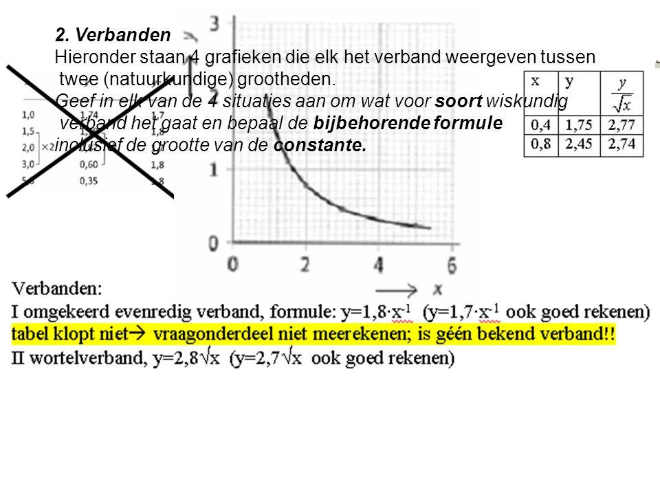 2. Verbanden Hieronder staan 4 grafieken die elk het verband weergeven tussen twee (natuurkundige) grootheden. Geef in elk van de 4 situaties aan om w