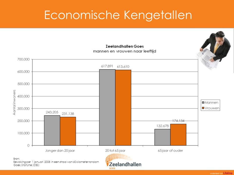 Economische Kengetallen Bron: Bevolking per 1 januari 2008 in een straal van 60 kilometer rondom Goes, StatLine (CBS)