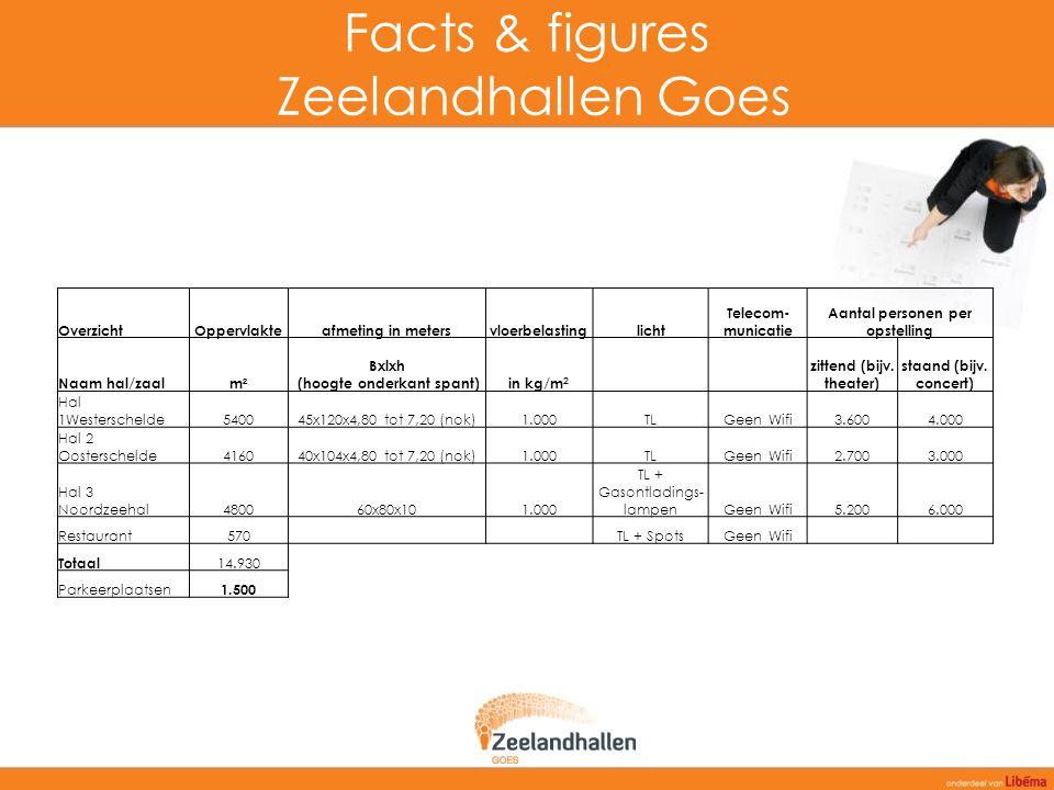 Facts & figures Zeelandhallen Goes OverzichtOppervlakteafmeting in metersvloerbelastinglicht Telecom- municatie Aantal personen per opstelling Naam ha