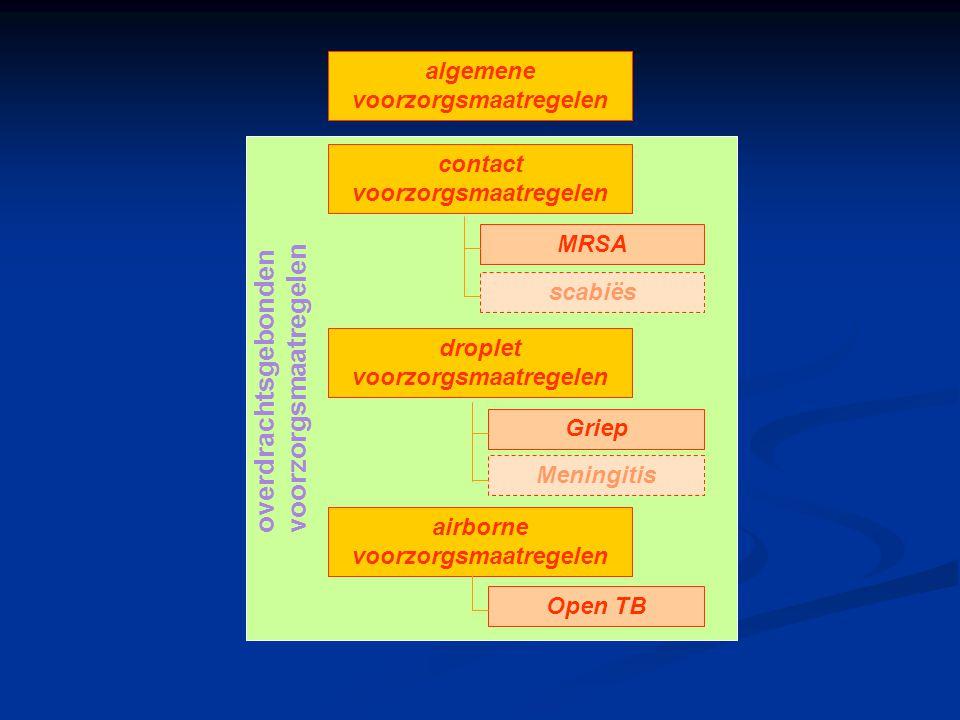 contact voorzorgsmaatregelen algemene voorzorgsmaatregelen droplet voorzorgsmaatregelen airborne voorzorgsmaatregelen MRSA scabiës Griep Meningitis Op