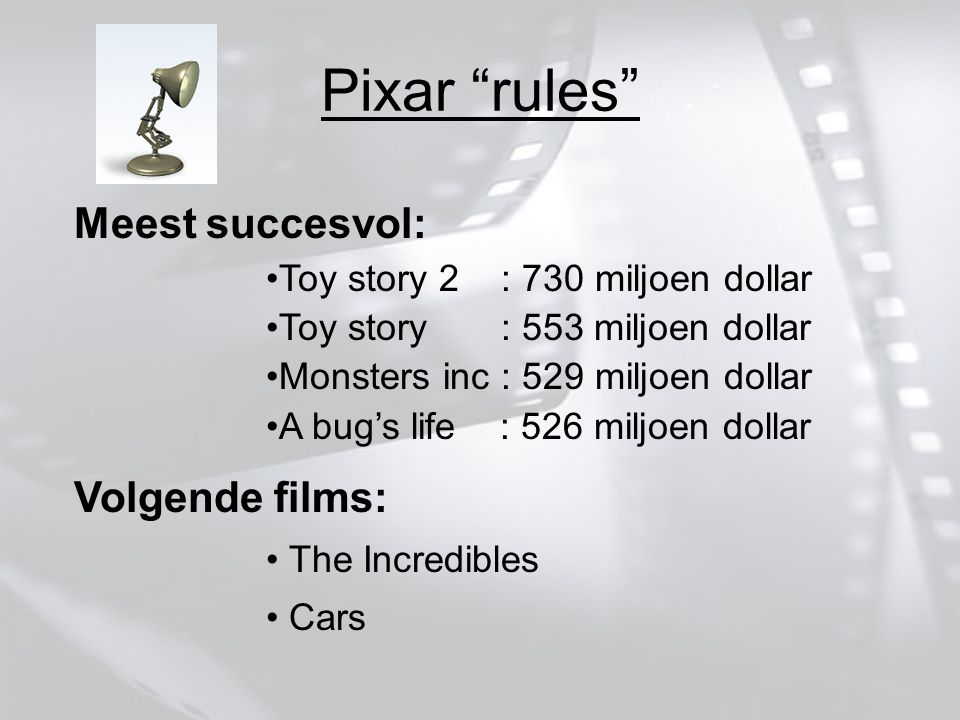 Pixar rules Meest succesvol: Toy story 2 : 730 miljoen dollar Toy story : 553 miljoen dollar Monsters inc : 529 miljoen dollar A bug's life : 526 miljoen dollar Volgende films: The Incredibles Cars