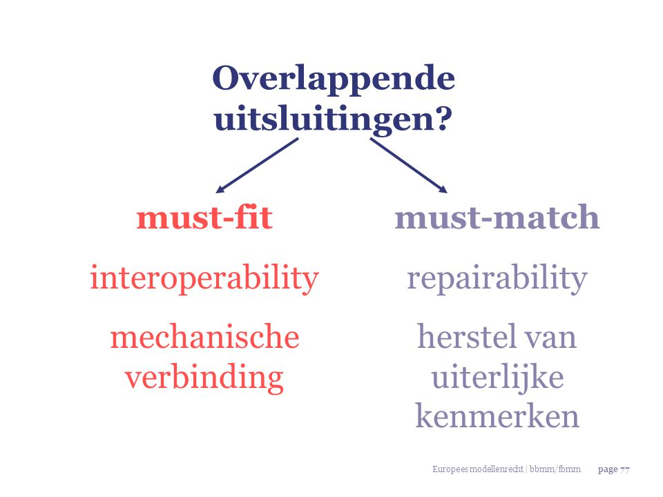 Europees modellenrecht | bbmm/fbmmpage 77 Overlappende uitsluitingen? must-fit interoperability mechanische verbinding must-match repairability herste
