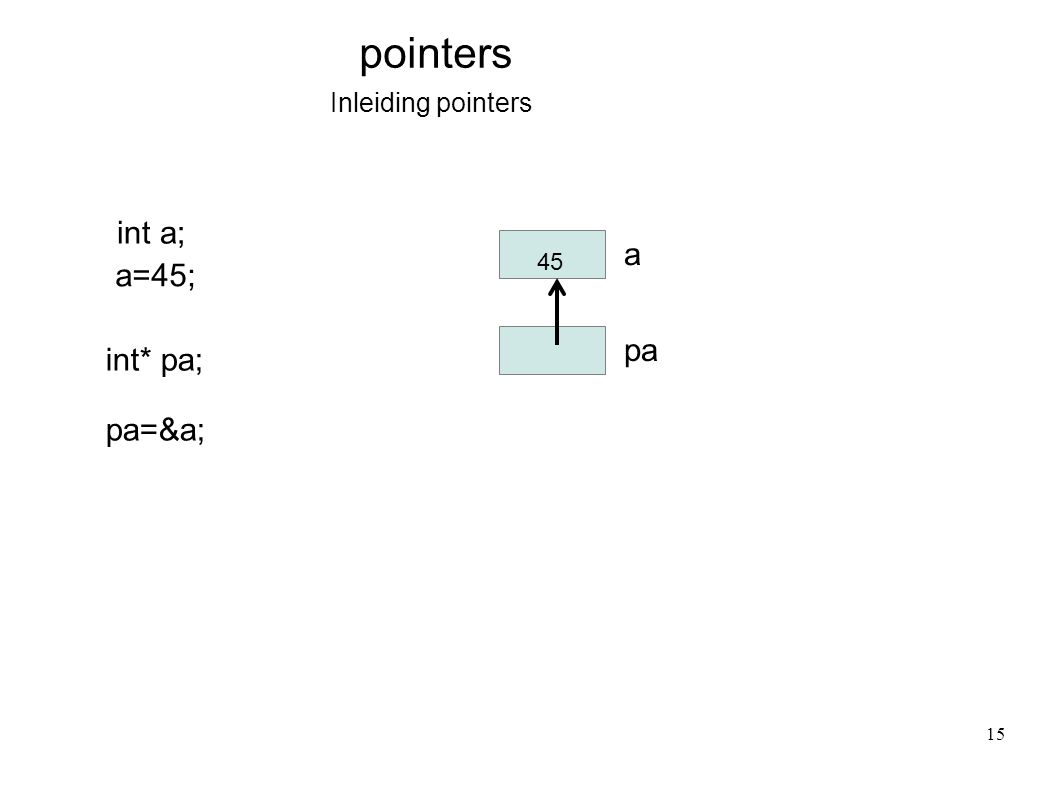 Inleiding pointers pointers int a; a a=45; 45 int* pa; pa pa=&a; 15