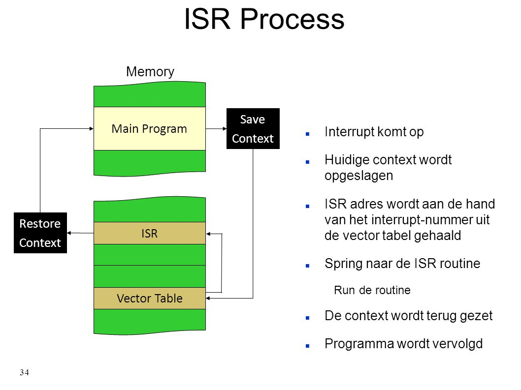 34 ISR Process Interrupt komt op Huidige context wordt opgeslagen ISR adres wordt aan de hand van het interrupt-nummer uit de vector tabel gehaald Spring naar de ISR routine Run de routine De context wordt terug gezet Programma wordt vervolgd Memory Vector Table ISR Main Program Save Context Restore Context