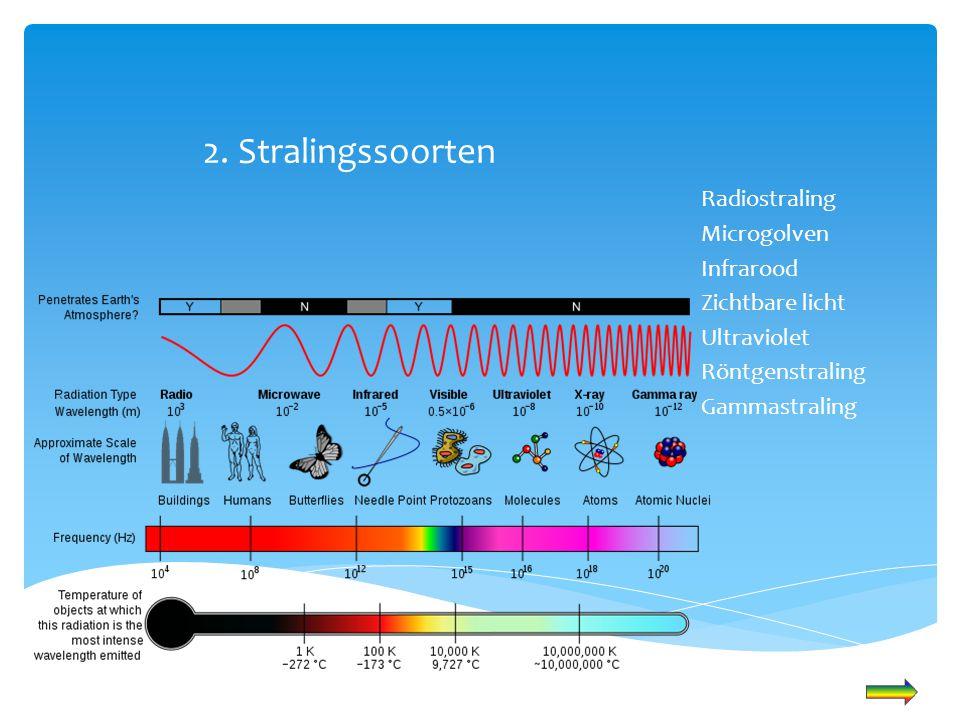 2. Stralingssoorten Radiostraling Microgolven Infrarood Zichtbare licht Ultraviolet Röntgenstraling Gammastraling