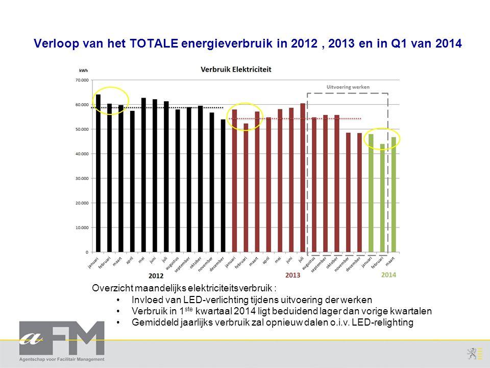 Overzicht maandelijks elektriciteitsverbruik : Invloed van LED-verlichting tijdens uitvoering der werken Verbruik in 1 ste kwartaal 2014 ligt beduiden