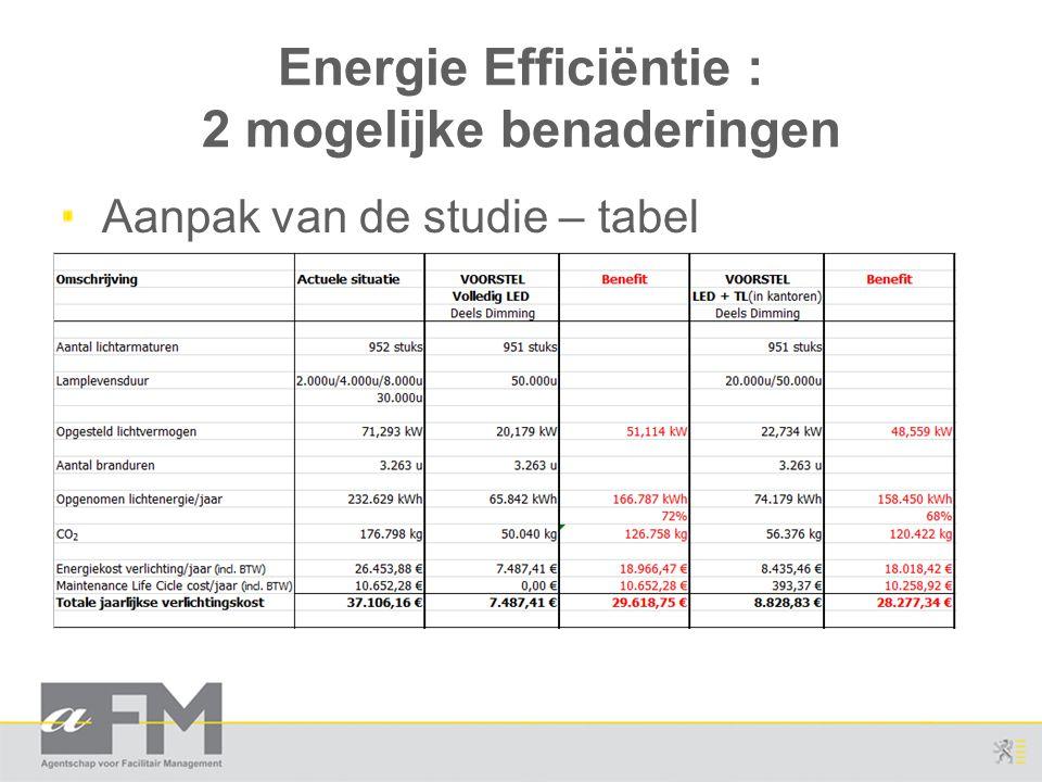 Energie Efficiëntie : 2 mogelijke benaderingen Aanpak van de studie – tabel