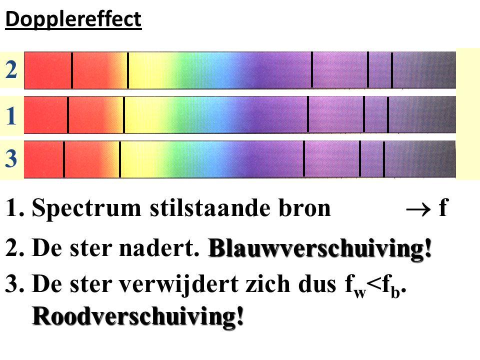 Dopplereffect 1.Spectrum stilstaande bron  f 2. De ster nadert.