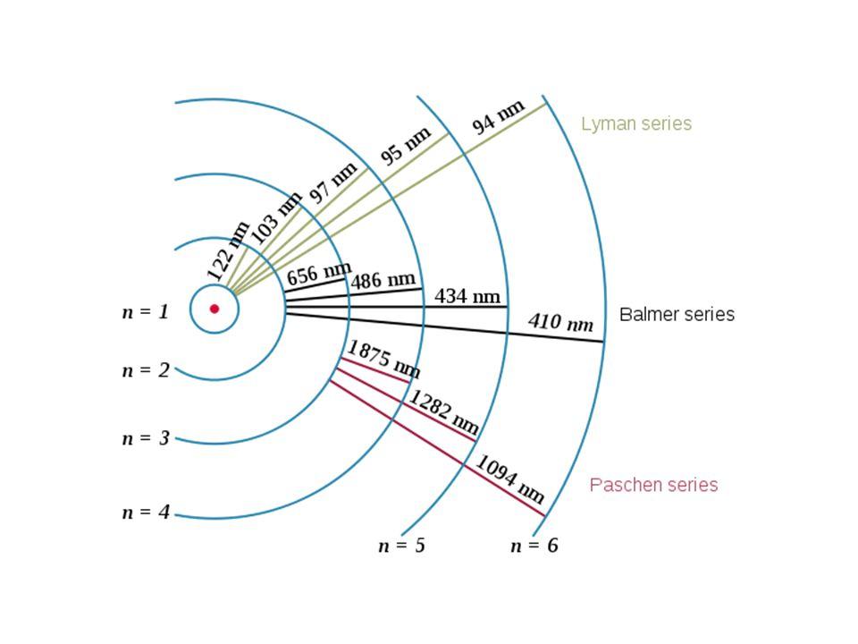 Bohrmodel en lijnenspectra Model van Bohr verklaart lijnenspectrum Lijnenspectrum is gevolg van kwantisering van energietoestanden