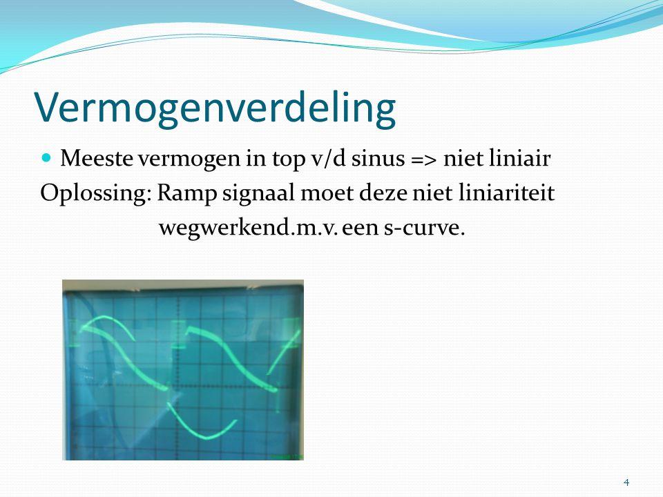 Vermogenverdeling Meeste vermogen in top v/d sinus => niet liniair Oplossing: Ramp signaal moet deze niet liniariteit wegwerkend.m.v.