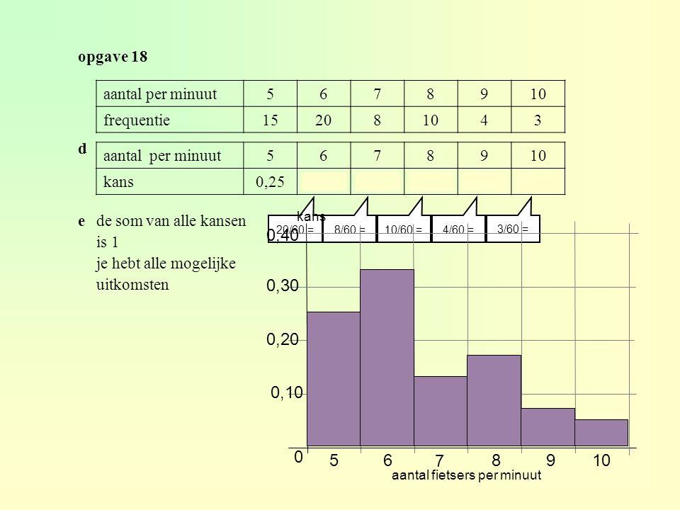 opgave 18 aantal per minuut5678910 kans0,250,3330,1330,1670,0670,05 d 20/60 = aantal per minuut5678910 frequentie152081043 8/60 =10/60 =4/60 = 3/60 = 0 6 7 8910 0,10 0,20 0,30 0,40 5 kans aantal fietsers per minuut ede som van alle kansen is 1 je hebt alle mogelijke uitkomsten