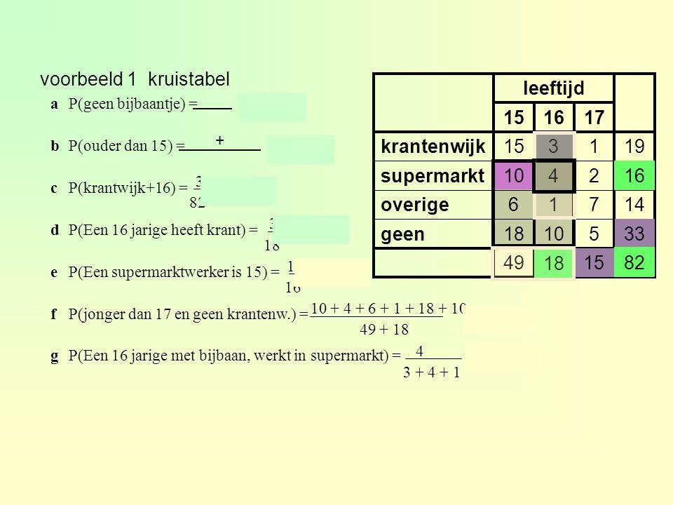 4 3 + 4 + 1 voorbeeld 1 kruistabel 82151849 3351018geen 14716overige 162410supermarkt 191315krantenwijk 171615 leeftijd aP(geen bijbaantje) = ≈ 0,402