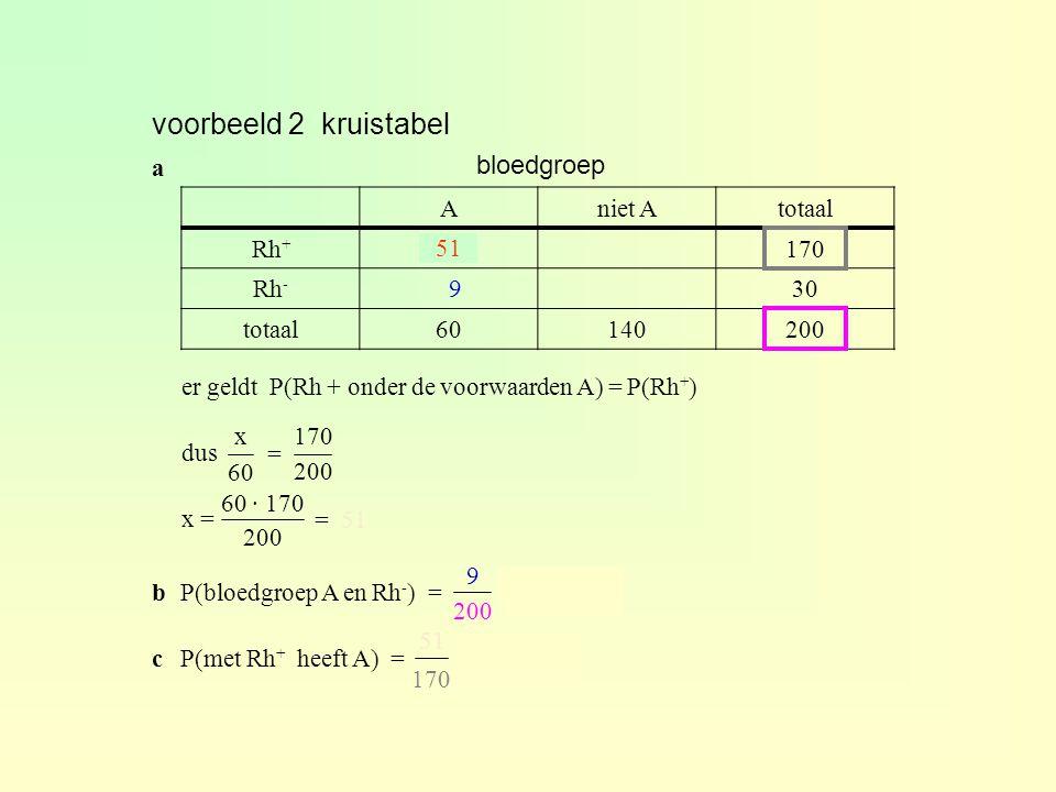er geldt P(Rh + onder de voorwaarden A) = P(Rh + ) dus x = 170 200 x 60 voorbeeld 2 kruistabel Aniet Atotaal Rh + x170 Rh - 30 totaal60140200 bloedgro