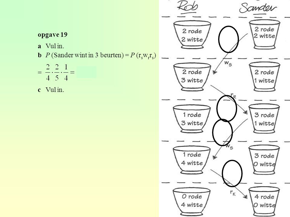 W = winst = 0,50 – uitbetaling P(W = -0,50) = P(2 bellen) = = 0,1875 P(W = -1) = P(2 bananen) = = 0,140625 P(W = -2) = P(2 appels) = = 0,03125 P(W = 0,50) = 1 – 0,1875 – 0,140625 – 0,03125 = 0,640625 E(W) = -2 · 0,03125 + -1 · 0,140625 + -0,50 · 0,1875 + 0,50 · 0,640625 = -0,02 De verwachtingswaarde van de winst per spel voor de eigenaar is € 0,02.