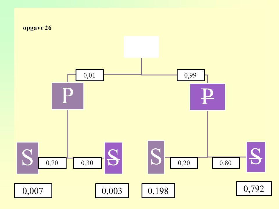 opgave 40 aempirische kans bP(soep,vlees,ijs) = 0,6 × 0,5 × 0,8 = 0,24 cP(salade,vegetarisch,pudding) = 0,4 × 0,2 × 0,2 = 0,016 dP(soep,vis,ijs) = 0,6 × 0,3 × 0,8 = 0,144 dus naar verwachting 500 × 0,144 = 72
