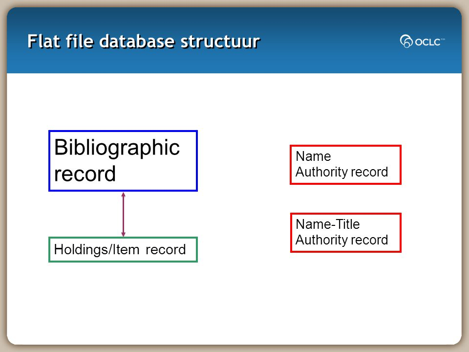 Flat file database structuur Bibliographic record Holdings/Item record Name-Title Authority record Name Authority record