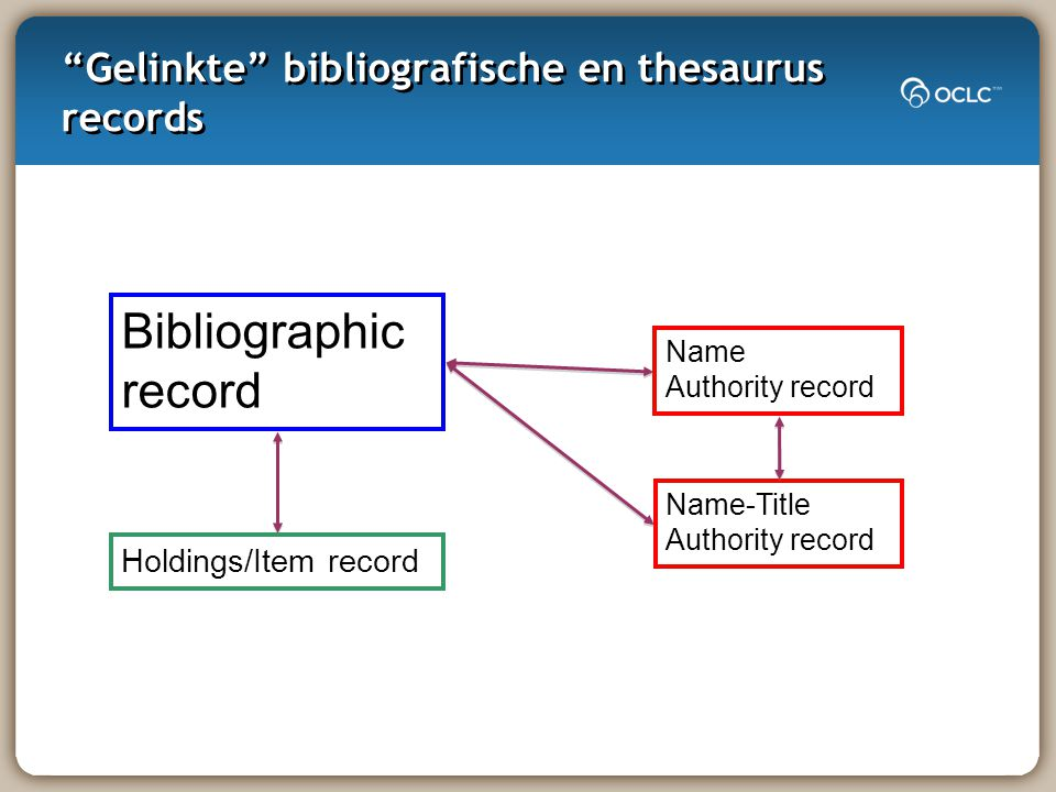 Gelinkte bibliografische en thesaurus records Bibliographic record Holdings/Item record Name-Title Authority record Name Authority record
