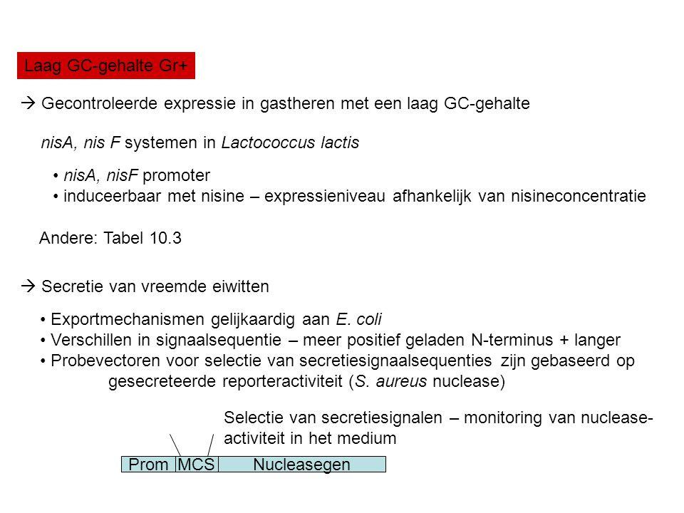 Laag GC-gehalte Gr+  Gecontroleerde expressie in gastheren met een laag GC-gehalte nisA, nis F systemen in Lactococcus lactis nisA, nisF promoter ind