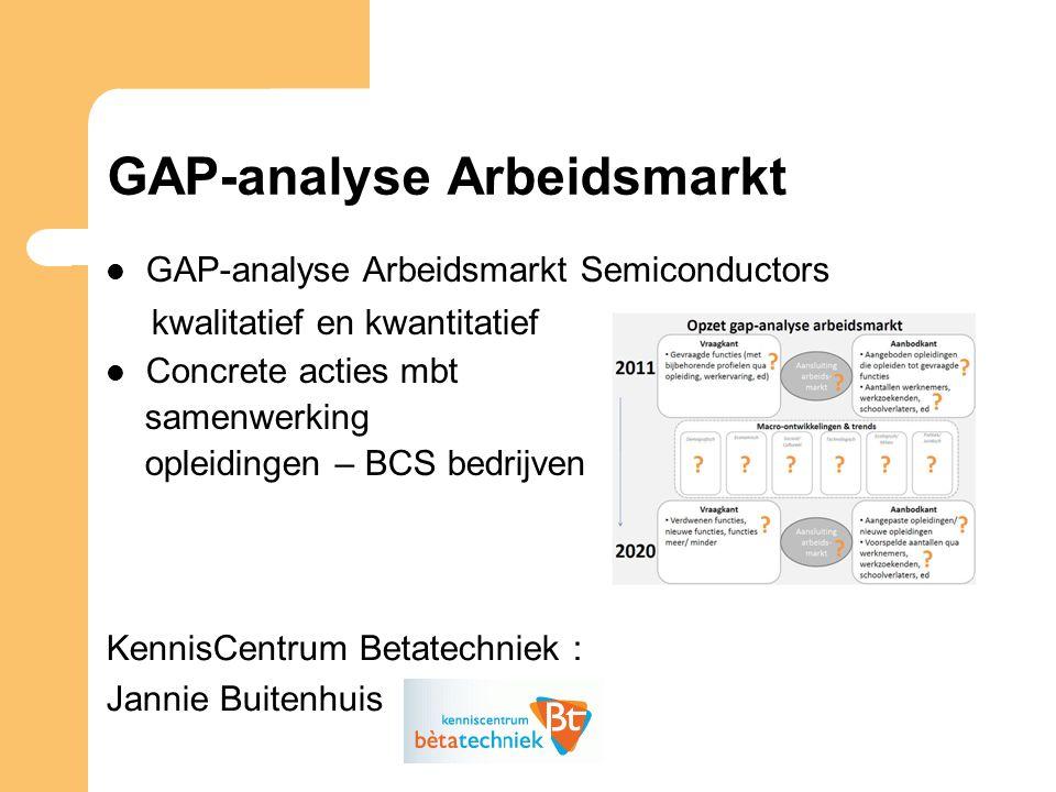 GAP-analyse Arbeidsmarkt GAP-analyse Arbeidsmarkt Semiconductors kwalitatief en kwantitatief Concrete acties mbt samenwerking opleidingen – BCS bedrijven KennisCentrum Betatechniek : Jannie Buitenhuis
