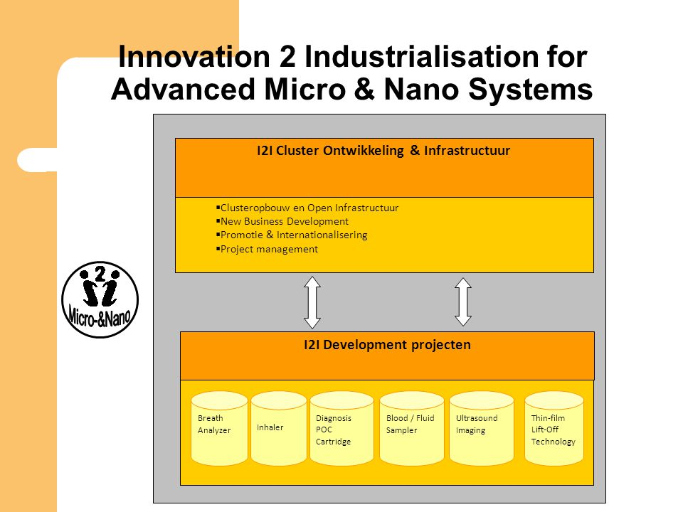 Innovation 2 Industrialisation for Advanced Micro & Nano Systems I2I Cluster Ontwikkeling & Infrastructuur  Clusteropbouw en Open Infrastructuur  New Business Development  Promotie & Internationalisering  Project management I2I Development projecten Breath Analyzer Inhaler Diagnosis POC Cartridge Blood / Fluid Sampler Ultrasound Imaging Thin-film Lift-Off Technology