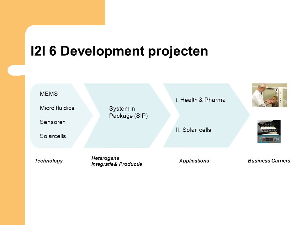 I2I 6 Development projecten TechnologyApplicationsBusiness Carriers II. Solar cells I. Health & Pharma Heterogene Integratie& Productie System in Pack