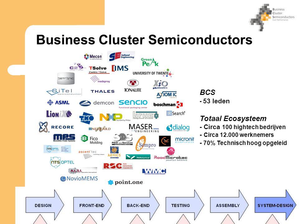 Business Cluster Semiconductors BCS - 53 leden Totaal Ecosysteem - Circa 100 hightech bedrijven - Circa 12.000 werknemers - 70% Technisch hoog opgeleid