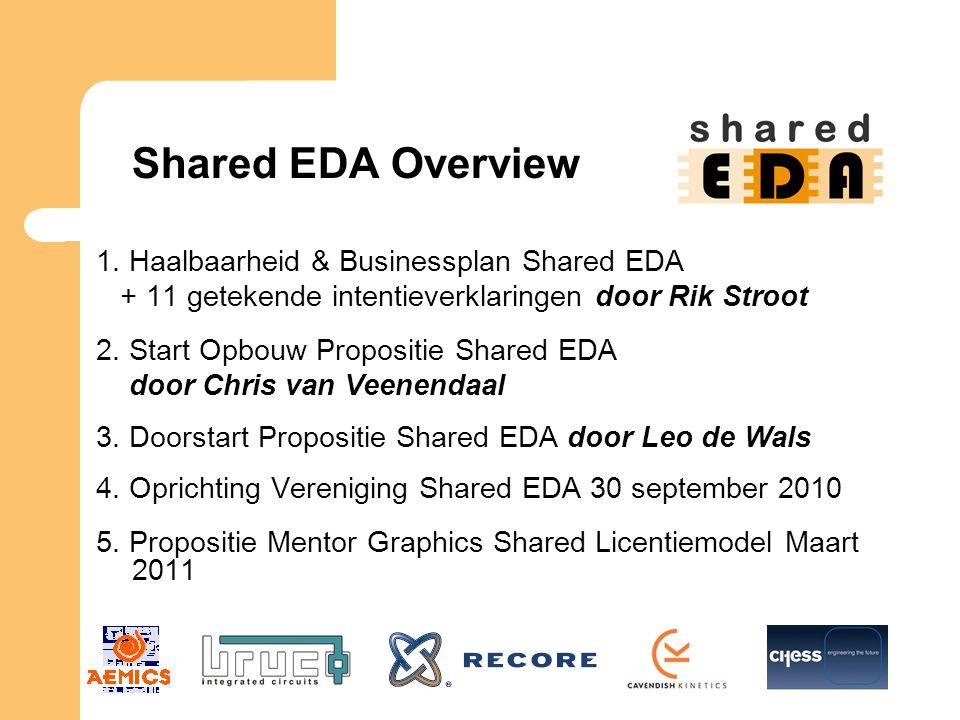 Shared EDA Overview 1. Haalbaarheid & Businessplan Shared EDA + 11 getekende intentieverklaringen door Rik Stroot 2. Start Opbouw Propositie Shared ED