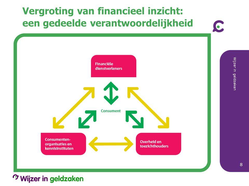 Vergroting van financieel inzicht: een gedeelde verantwoordelijkheid Wijzer in geldzaken 8