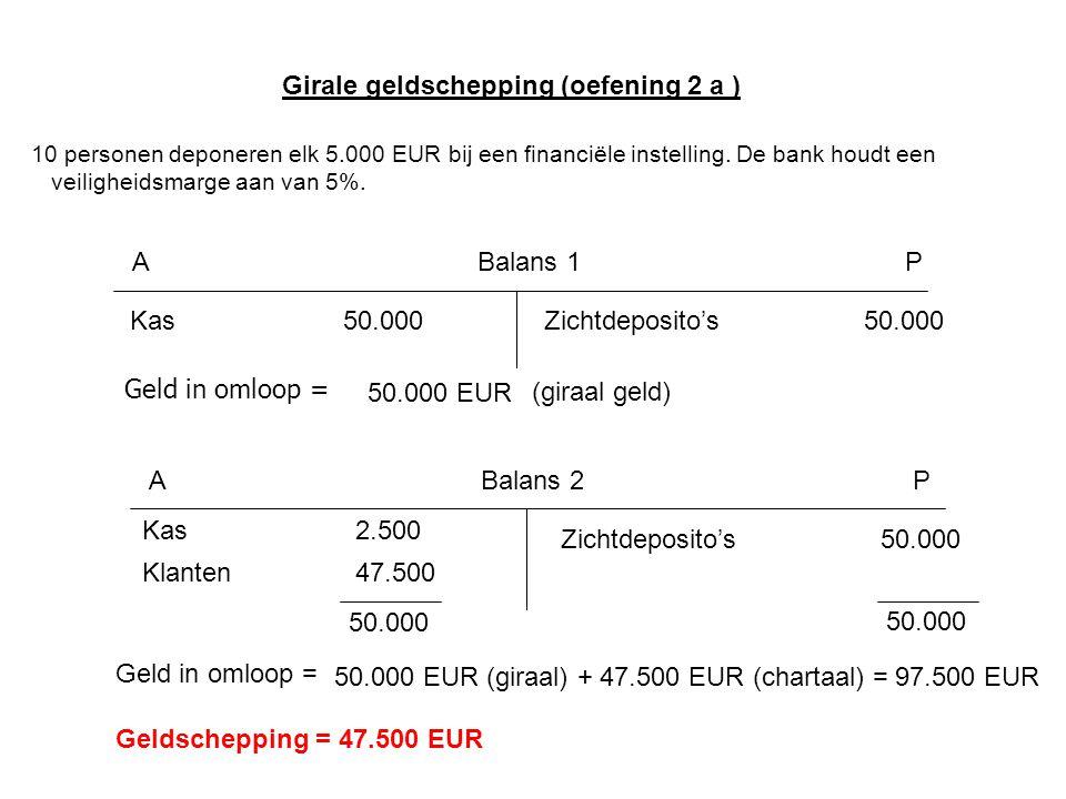 Balans 1AP Kas50.000Zichtdeposito's50.000 Geld in omloop = 50.000 EUR (giraal geld) Balans 2AP Kas2.500 Zichtdeposito's50.000 Klanten47.500 50.000 Gel