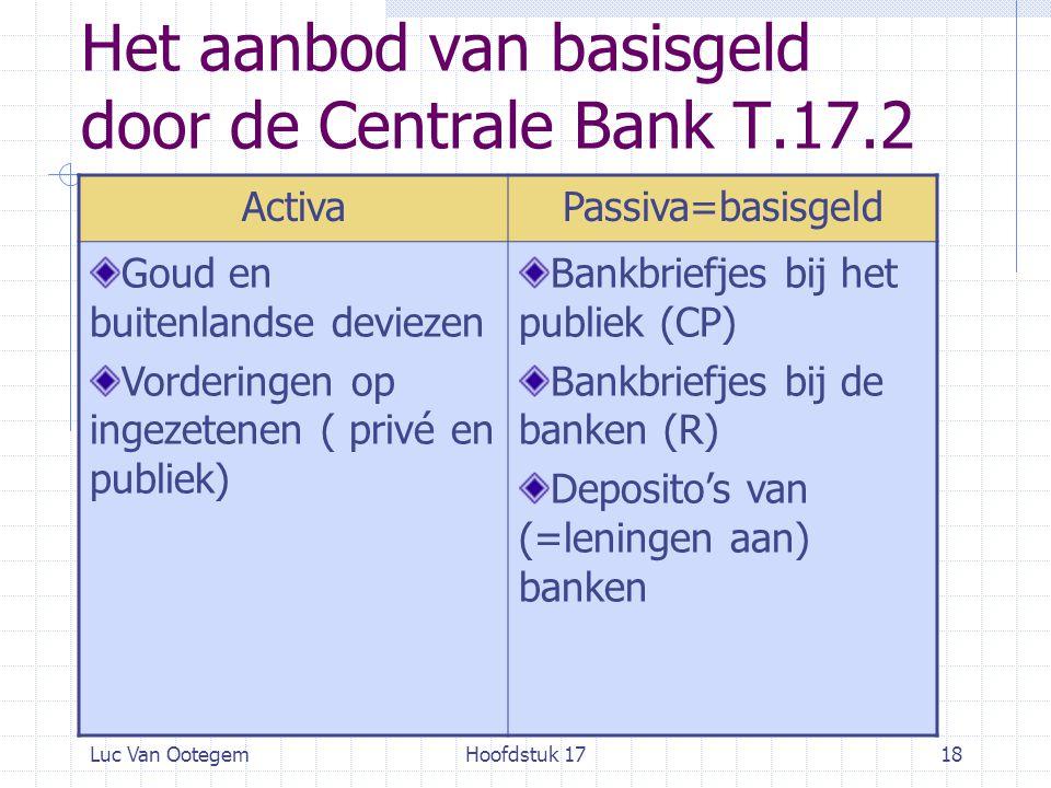 Luc Van OotegemHoofdstuk 1718 Het aanbod van basisgeld door de Centrale Bank T.17.2 ActivaPassiva=basisgeld Goud en buitenlandse deviezen Vorderingen op ingezetenen ( privé en publiek) Bankbriefjes bij het publiek (CP) Bankbriefjes bij de banken (R) Deposito's van (=leningen aan) banken
