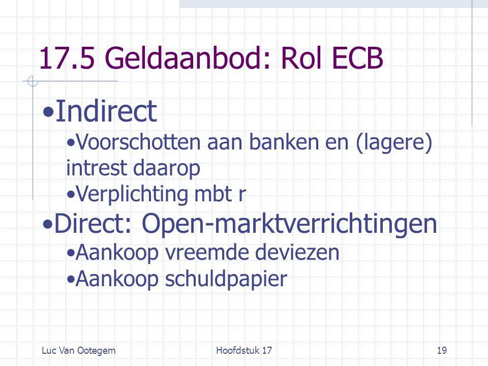Luc Van OotegemHoofdstuk 1719 17.5 Geldaanbod: Rol ECB Indirect Voorschotten aan banken en (lagere) intrest daarop Verplichting mbt r Direct: Open-marktverrichtingen Aankoop vreemde deviezen Aankoop schuldpapier