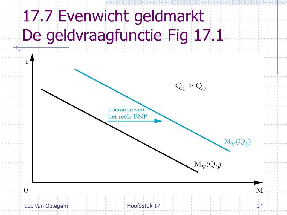 Luc Van OotegemHoofdstuk 1724 17.7 Evenwicht geldmarkt De geldvraagfunctie Fig 17.1